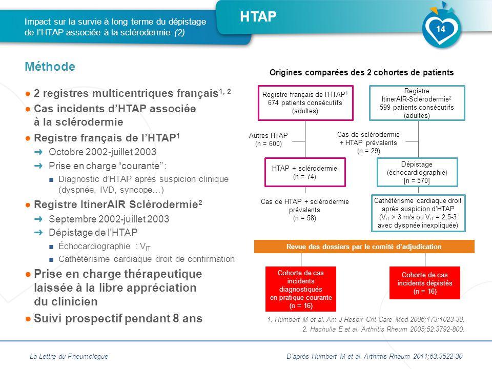 HTAP ●2 registres multicentriques français 1, 2 ●Cas incidents d'HTAP associée à la sclérodermie ●Registre français de l'HTAP 1 ➜ Octobre 2002-juillet 2003 ➜ Prise en charge courante : ■Diagnostic d'HTAP après suspicion clinique (dyspnée, IVD, syncope…) ●Registre ItinerAIR Sclérodermie 2 ➜ Septembre 2002-juillet 2003 ➜ Dépistage de l'HTAP ■Échocardiographie : V IT ■Cathétérisme cardiaque droit de confirmation ●Prise en charge thérapeutique laissée à la libre appréciation du clinicien ●Suivi prospectif pendant 8 ans Impact sur la survie à long terme du dépistage de l'HTAP associée à la sclérodermie (2) Méthode La Lettre du PneumologueD'après Humbert M et al.