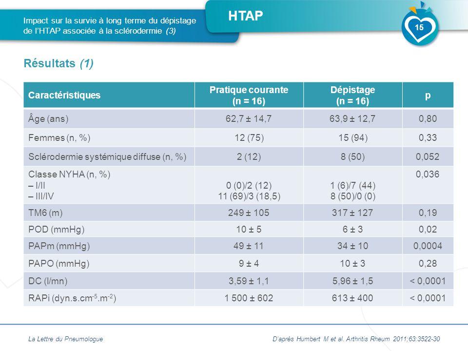 HTAP Caractéristiques Pratique courante (n = 16) Dépistage (n = 16) p Âge (ans)62,7 ± 14,763,9 ± 12,70,80 Femmes (n, %)12 (75)15 (94)0,33 Sclérodermie systémique diffuse (n, %)2 (12)8 (50)0,052 Classe NYHA (n, %) – I/II – III/IV 0 (0)/2 (12) 11 (69)/3 (18,5) 1 (6)/7 (44) 8 (50)/0 (0) 0,036 TM6 (m)249 ± 105317 ± 1270,19 POD (mmHg)10 ± 56 ± 30,02 PAPm (mmHg)49 ± 1134 ± 100,0004 PAPO (mmHg)9 ± 410 ± 30,28 DC (l/mn)3,59 ± 1,15,96 ± 1,5< 0,0001 RAPi (dyn.s.cm -5.m -2 )1 500 ± 602613 ± 400< 0,0001 La Lettre du Pneumologue Impact sur la survie à long terme du dépistage de l'HTAP associée à la sclérodermie (3) Résultats (1) 15 D'après Humbert M et al.