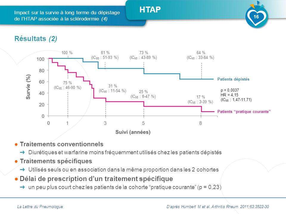 HTAP ●Traitements conventionnels ➜ Diurétiques et warfarine moins fréquemment utilisés chez les patients dépistés ●Traitements spécifiques ➜ Utilisés seuls ou en association dans la même proportion dans les 2 cohortes ●Délai de prescription d'un traitement spécifique ➜ un peu plus court chez les patients de la cohorte pratique courante (p = 0,23) La Lettre du Pneumologue Impact sur la survie à long terme du dépistage de l'HTAP associée à la sclérodermie (4) Résultats (2) 16 Patients pratique courante Patients dépistés p = 0,0037 HR = 4,15 (IC 95 : 1,47-11,71) D'après Humbert M et al.