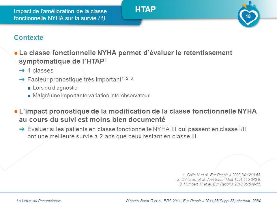 HTAP ●La classe fonctionnelle NYHA permet d'évaluer le retentissement symptomatique de l'HTAP 1 ➜ 4 classes ➜ Facteur pronostique très important 1, 2,