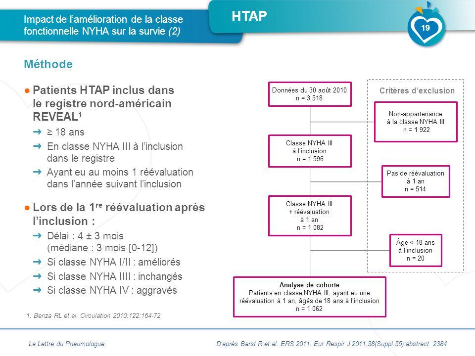 HTAP ●Patients HTAP inclus dans le registre nord-américain REVEAL 1 ➜ ≥ 18 ans ➜ En classe NYHA III à l'inclusion dans le registre ➜ Ayant eu au moins 1 réévaluation dans l'année suivant l'inclusion ●Lors de la 1 re réévaluation après l'inclusion : ➜ Délai : 4 ± 3 mois (médiane : 3 mois [0-12]) ➜ Si classe NYHA I/II : améliorés ➜ Si classe NYHA IIII : inchangés ➜ Si classe NYHA IV : aggravés Impact de l'amélioration de la classe fonctionnelle NYHA sur la survie (2) Méthode La Lettre du Pneumologue 19 1.
