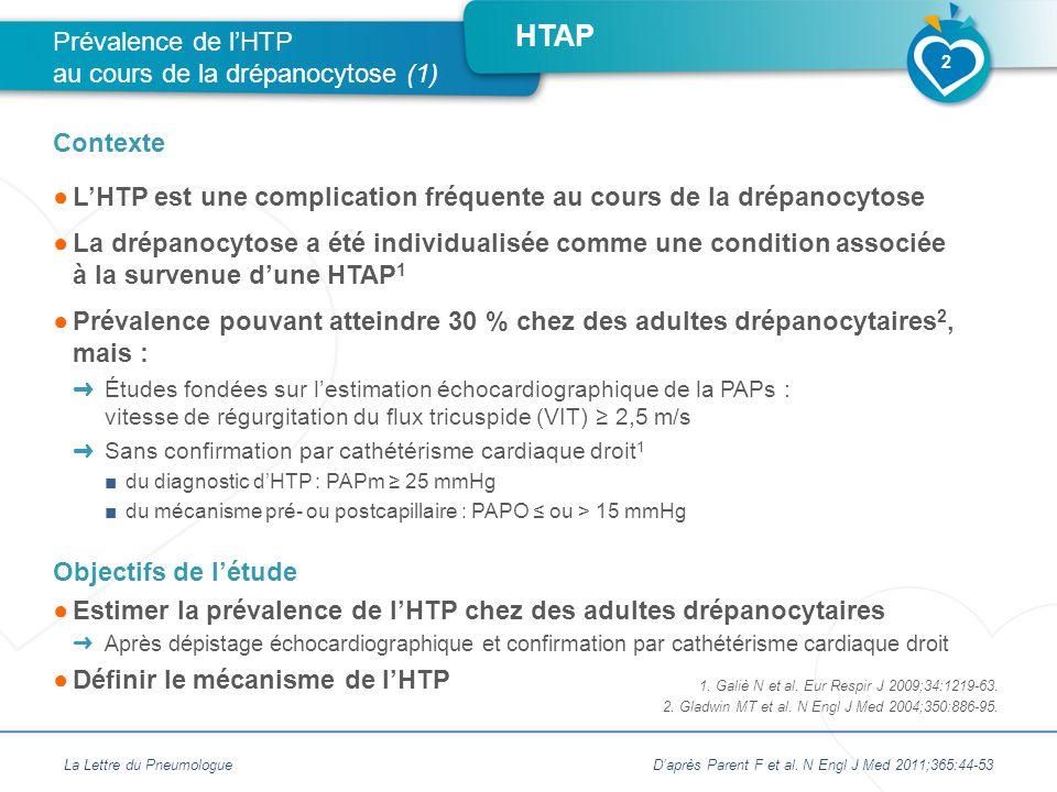 HTAP ●L'HTP est une complication fréquente au cours de la drépanocytose ●La drépanocytose a été individualisée comme une condition associée à la survenue d'une HTAP 1 ●Prévalence pouvant atteindre 30 % chez des adultes drépanocytaires 2, mais : ➜ Études fondées sur l'estimation échocardiographique de la PAPs : vitesse de régurgitation du flux tricuspide (VIT) ≥ 2,5 m/s ➜ Sans confirmation par cathétérisme cardiaque droit 1 ■du diagnostic d'HTP : PAPm ≥ 25 mmHg ■du mécanisme pré- ou postcapillaire : PAPO ≤ ou > 15 mmHg Objectifs de l'étude ●Estimer la prévalence de l'HTP chez des adultes drépanocytaires ➜ Après dépistage échocardiographique et confirmation par cathétérisme cardiaque droit ●Définir le mécanisme de l'HTP Prévalence de l'HTP au cours de la drépanocytose (1) Contexte La Lettre du PneumologueD'après Parent F et al.
