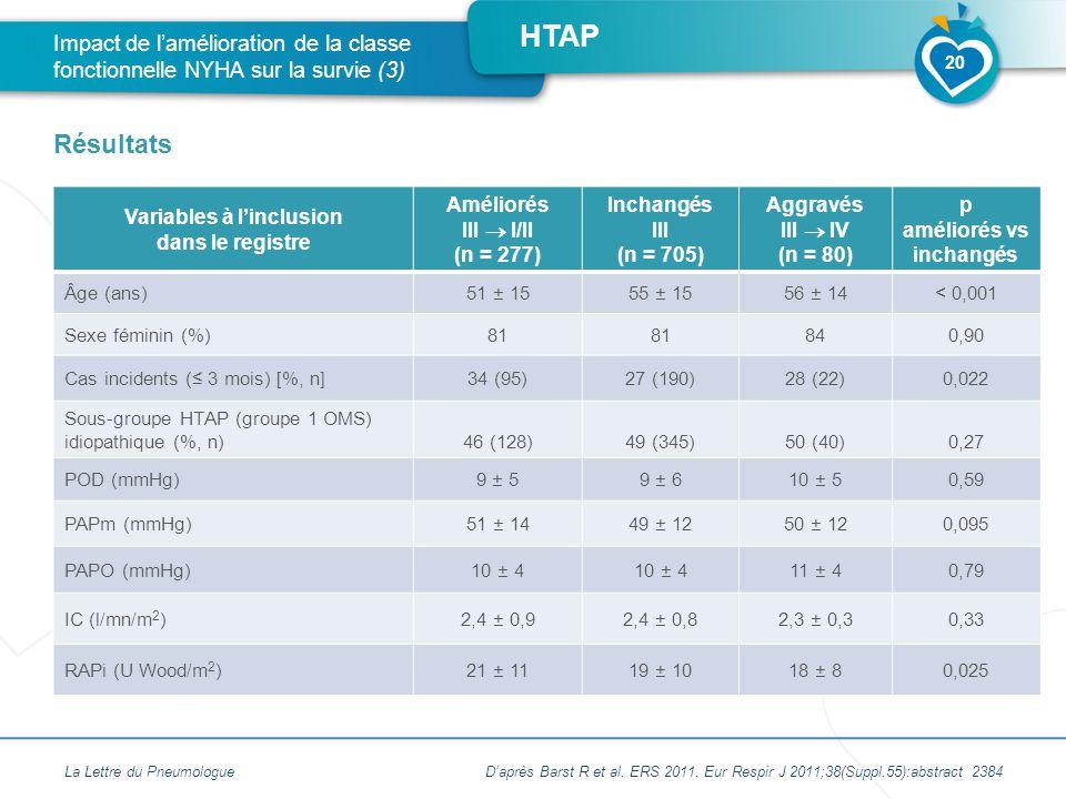 HTAP Variables à l'inclusion dans le registre Améliorés III  I/II (n = 277) Inchangés III (n = 705) Aggravés III  IV (n = 80) p améliorés vs inchangés Âge (ans)51 ± 1555 ± 1556 ± 14< 0,001 Sexe féminin (%)81 840,90 Cas incidents (≤ 3 mois) [%, n]34 (95)27 (190)28 (22)0,022 Sous-groupe HTAP (groupe 1 OMS) idiopathique (%, n)46 (128)49 (345)50 (40) 0,27 POD (mmHg)9 ± 59 ± 610 ± 50,59 PAPm (mmHg)51 ± 1449 ± 1250 ± 120,095 PAPO (mmHg)10 ± 4 11 ± 40,79 IC (l/mn/m 2 )2,4 ± 0,92,4 ± 0,82,3 ± 0,30,33 RAPi (U Wood/m 2 )21 ± 1119 ± 1018 ± 80,025 La Lettre du Pneumologue Impact de l'amélioration de la classe fonctionnelle NYHA sur la survie (3) Résultats 20 D'après Barst R et al.