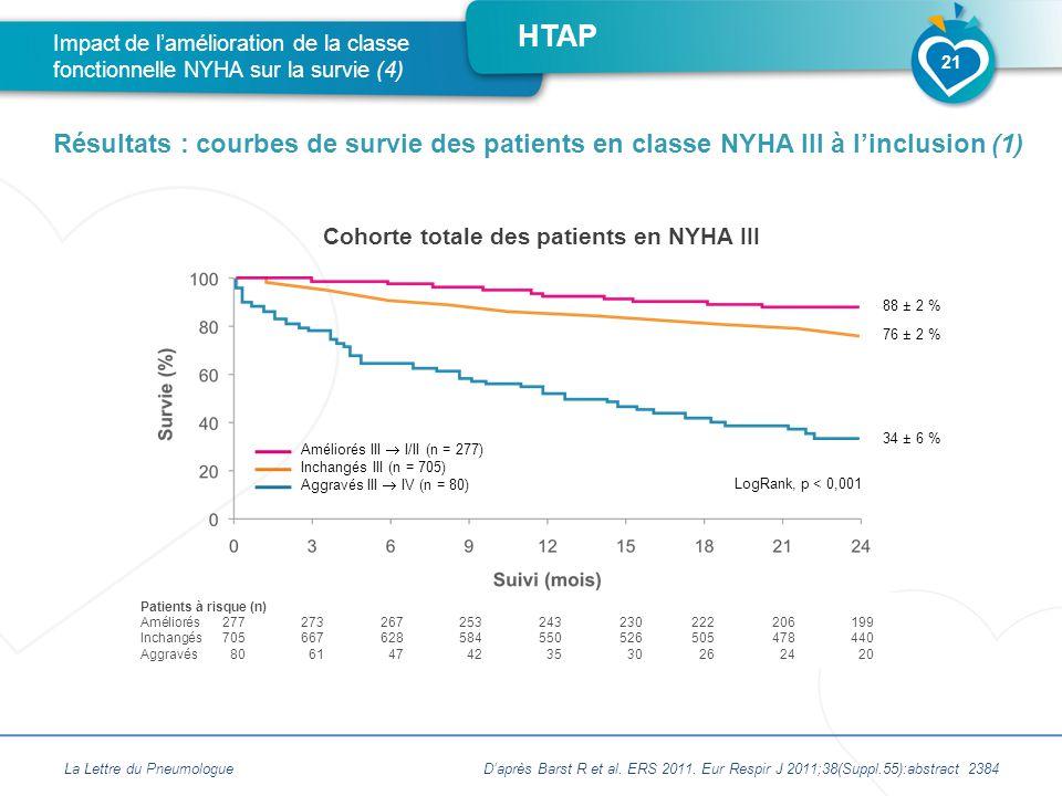 HTAP Cohorte totale des patients en NYHA III La Lettre du Pneumologue Impact de l'amélioration de la classe fonctionnelle NYHA sur la survie (4) Résultats : courbes de survie des patients en classe NYHA III à l'inclusion (1) 21 Patients à risque (n) Améliorés277273267253243230222206199 Inchangés705667628584550526505478440 Aggravés806147423530262420 Améliorés III  I/II (n = 277) Inchangés III (n = 705) Aggravés III  IV (n = 80) LogRank, p < 0,001 88 ± 2 % 76 ± 2 % 34 ± 6 % D'après Barst R et al.