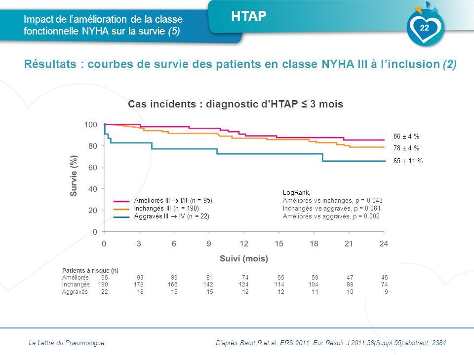 HTAP Cas incidents : diagnostic d'HTAP ≤ 3 mois La Lettre du Pneumologue Impact de l'amélioration de la classe fonctionnelle NYHA sur la survie (5) Résultats : courbes de survie des patients en classe NYHA III à l'inclusion (2) 22 Patients à risque (n) Améliorés959389817465594745 Inchangés1901781661421241141048974 Aggravés22181515121211109 Améliorés III  I/II (n = 95) Inchangés III (n = 190) Aggravés III  IV (n = 22) 86 ± 4 % 78 ± 4 % 65 ± 11 % LogRank, Améliorés vs inchangés, p = 0,043 Inchangés vs aggravés, p = 0,081 Améliorés vs aggravés, p = 0,002 D'après Barst R et al.