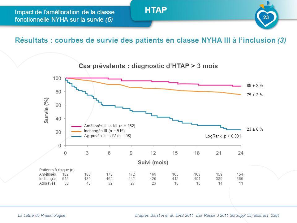 HTAP Cas prévalents : diagnostic d'HTAP > 3 mois La Lettre du Pneumologue Impact de l'amélioration de la classe fonctionnelle NYHA sur la survie (6) Résultats : courbes de survie des patients en classe NYHA III à l'inclusion (3) 23 Patients à risque (n) Améliorés182180178172169165163159154 Inchangés515489462442426412401389366 Aggravés584332272318151411 Améliorés III  I/II (n = 182) Inchangés III (n = 515) Aggravés III  IV (n = 58) 89 ± 2 % 75 ± 2 % 23 ± 6 % D'après Barst R et al.