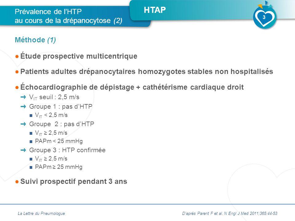 HTAP ●Étude prospective multicentrique ●Patients adultes drépanocytaires homozygotes stables non hospitalisés ●Échocardiographie de dépistage + cathétérisme cardiaque droit ➜ V IT seuil : 2,5 m/s ➜ Groupe 1 : pas d'HTP ■V IT < 2,5 m/s ➜ Groupe 2 : pas d'HTP ■V IT ≥ 2,5 m/s ■PAPm < 25 mmHg ➜ Groupe 3 : HTP confirmée ■V IT ≥ 2,5 m/s ■PAPm ≥ 25 mmHg ●Suivi prospectif pendant 3 ans Prévalence de l'HTP au cours de la drépanocytose (2) Méthode (1) La Lettre du PneumologueD'après Parent F et al.