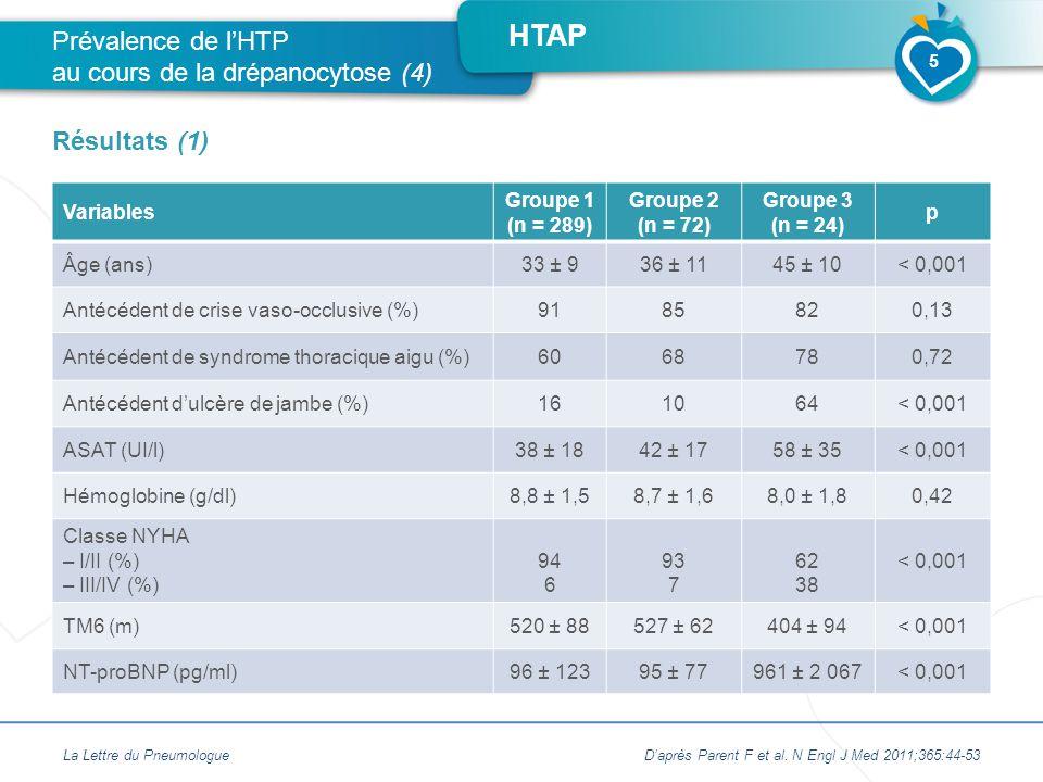 HTAP Variables Groupe 1 (n = 289) Groupe 2 (n = 72) Groupe 3 (n = 24) p Âge (ans)33 ± 936 ± 1145 ± 10< 0,001 Antécédent de crise vaso-occlusive (%)9185820,13 Antécédent de syndrome thoracique aigu (%)6068780,72 Antécédent d'ulcère de jambe (%)161064< 0,001 ASAT (UI/l)38 ± 1842 ± 1758 ± 35< 0,001 Hémoglobine (g/dl)8,8 ± 1,58,7 ± 1,68,0 ± 1,80,42 Classe NYHA – I/II (%) – III/IV (%) 94 6 93 7 62 38 < 0,001 TM6 (m)520 ± 88527 ± 62404 ± 94< 0,001 NT-proBNP (pg/ml)96 ± 12395 ± 77961 ± 2 067< 0,001 La Lettre du PneumologueD'après Parent F et al.