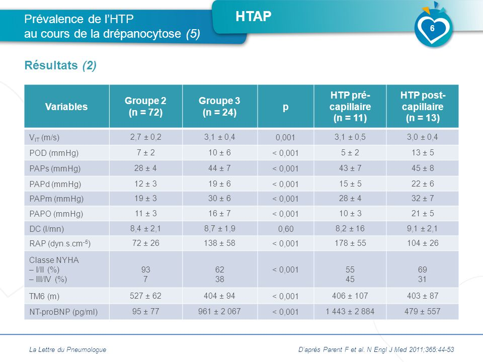 HTAP Variables Groupe 2 (n = 72) Groupe 3 (n = 24) p HTP pré- capillaire (n = 11) HTP post- capillaire (n = 13) V IT (m/s)2,7 ± 0,23,1 ± 0,40,0013,1 ±