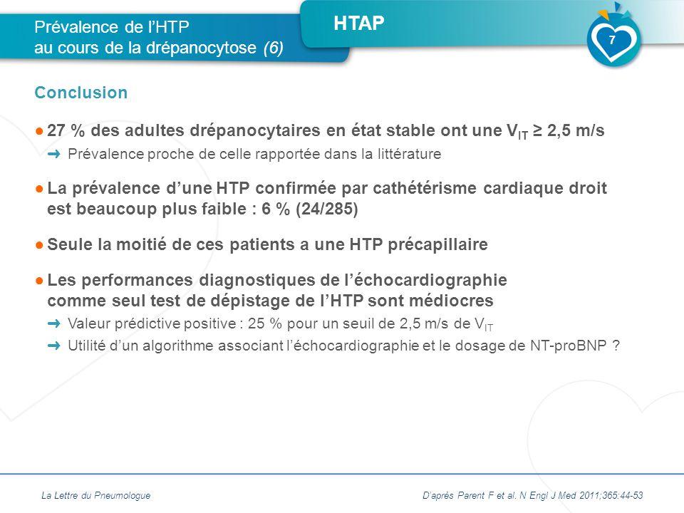 HTAP ●27 % des adultes drépanocytaires en état stable ont une V IT ≥ 2,5 m/s ➜ Prévalence proche de celle rapportée dans la littérature ●La prévalence d'une HTP confirmée par cathétérisme cardiaque droit est beaucoup plus faible : 6 % (24/285) ●Seule la moitié de ces patients a une HTP précapillaire ●Les performances diagnostiques de l'échocardiographie comme seul test de dépistage de l'HTP sont médiocres ➜ Valeur prédictive positive : 25 % pour un seuil de 2,5 m/s de V IT ➜ Utilité d'un algorithme associant l'échocardiographie et le dosage de NT-proBNP .