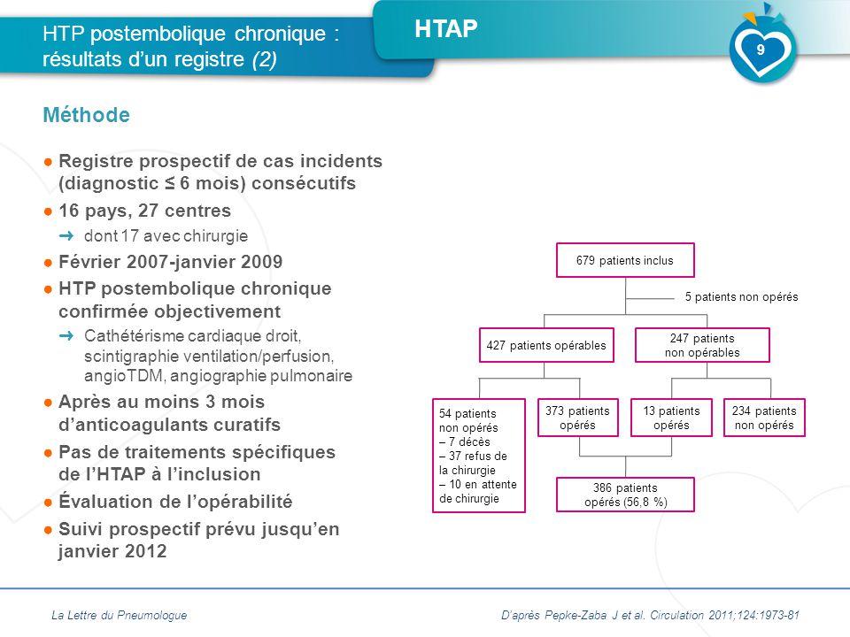 HTAP ●Registre prospectif de cas incidents (diagnostic ≤ 6 mois) consécutifs ●16 pays, 27 centres ➜ dont 17 avec chirurgie ●Février 2007-janvier 2009