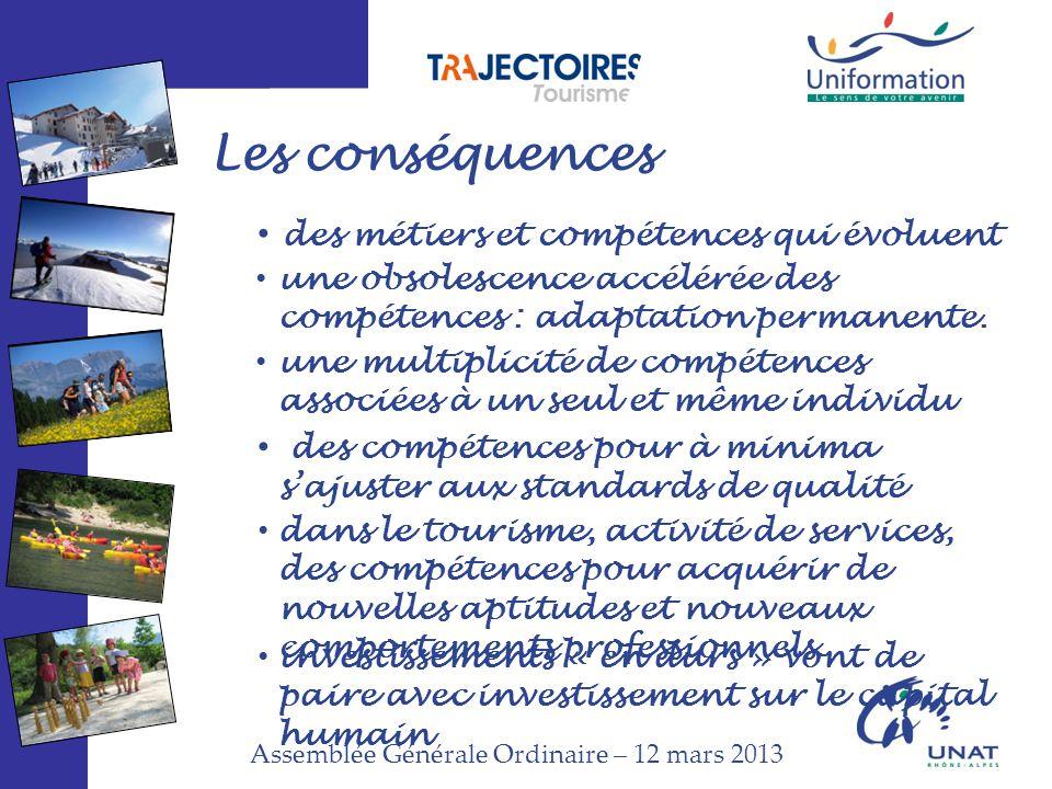 Assemblée Générale Ordinaire – 12 mars 2013 Les conséquences des métiers et compétences qui évoluent une obsolescence accélérée des compétences : adaptation permanente.