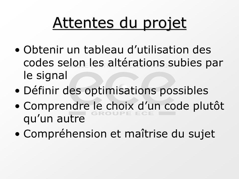 Attentes du projet Obtenir un tableau d'utilisation des codes selon les altérations subies par le signal Définir des optimisations possibles Comprendr