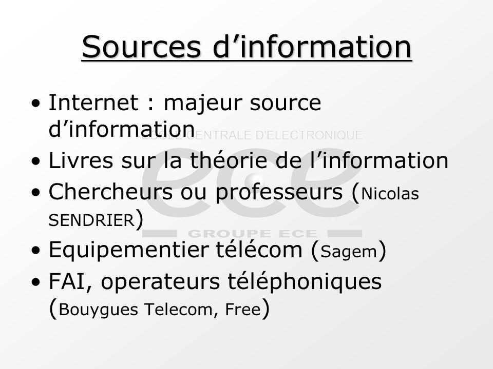 Sources d'information Internet : majeur source d'information Livres sur la théorie de l'information Chercheurs ou professeurs ( Nicolas SENDRIER ) Equ