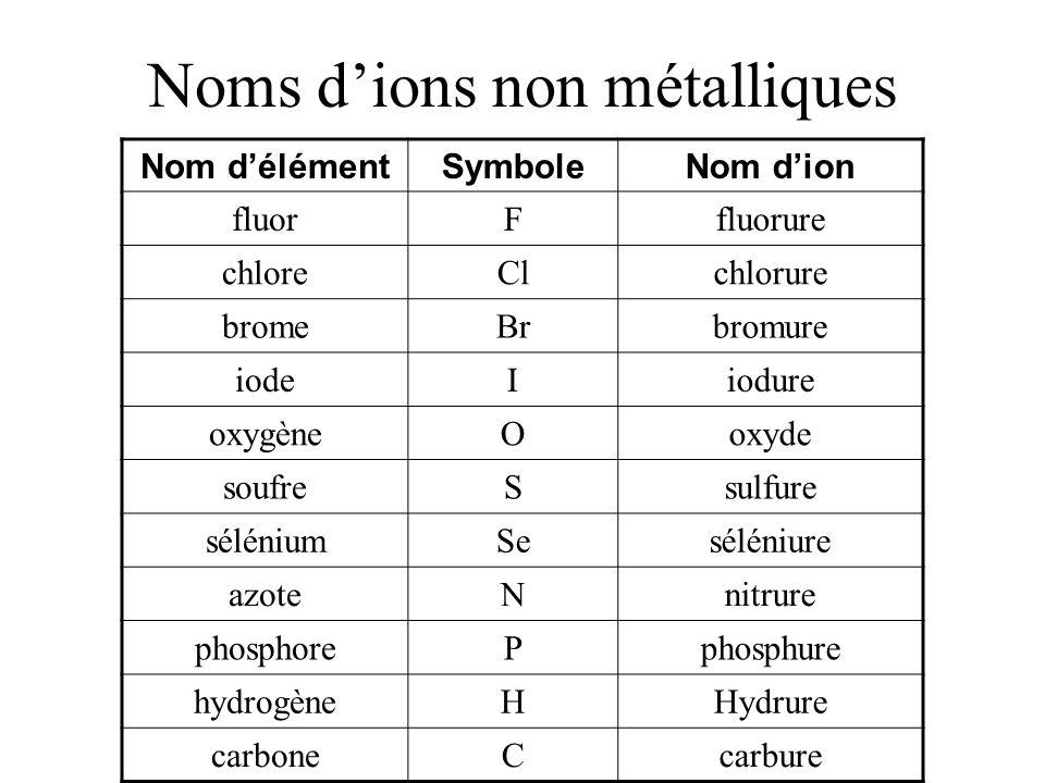 Noms d'ions non métalliques Nom d'élémentSymboleNom d'ion fluorFfluorure chloreClchlorure bromeBrbromure iodeIiodure oxygèneOoxyde soufreSsulfure séléniumSeséléniure azoteNnitrure phosphorePphosphure hydrogèneHHydrure carboneCcarbure