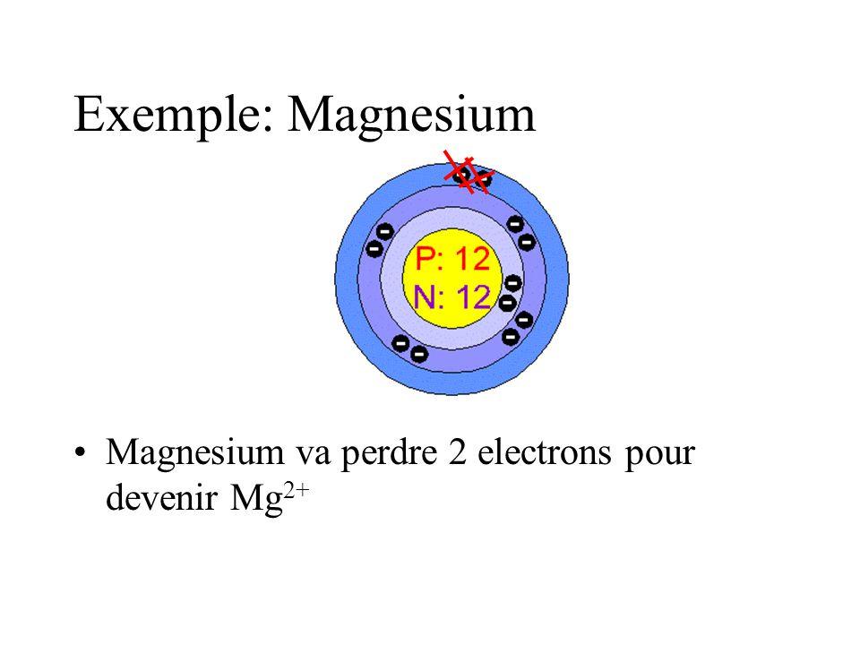 Exemple: Magnesium Magnesium va perdre 2 electrons pour devenir Mg 2+
