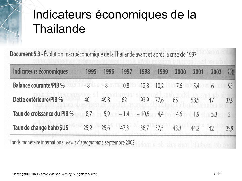 Copyright © 2004 Pearson Addison-Wesley. All rights reserved. 7-10 Indicateurs économiques de la Thailande