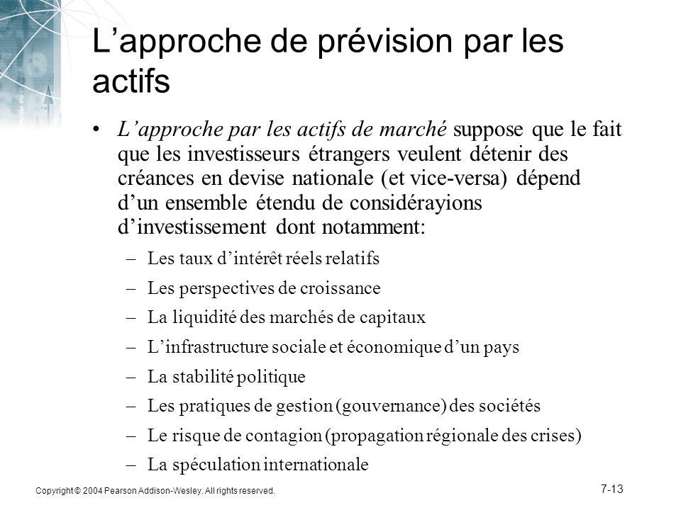 Copyright © 2004 Pearson Addison-Wesley. All rights reserved. 7-13 L'approche de prévision par les actifs L'approche par les actifs de marché suppose