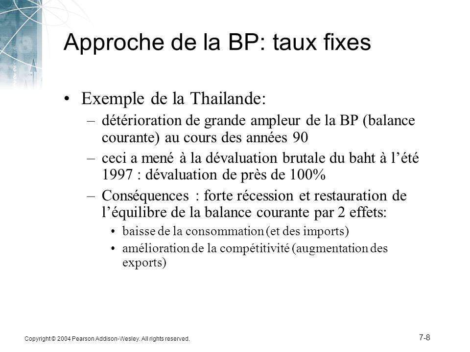 Copyright © 2004 Pearson Addison-Wesley. All rights reserved. 7-8 Approche de la BP: taux fixes Exemple de la Thailande: –détérioration de grande ampl