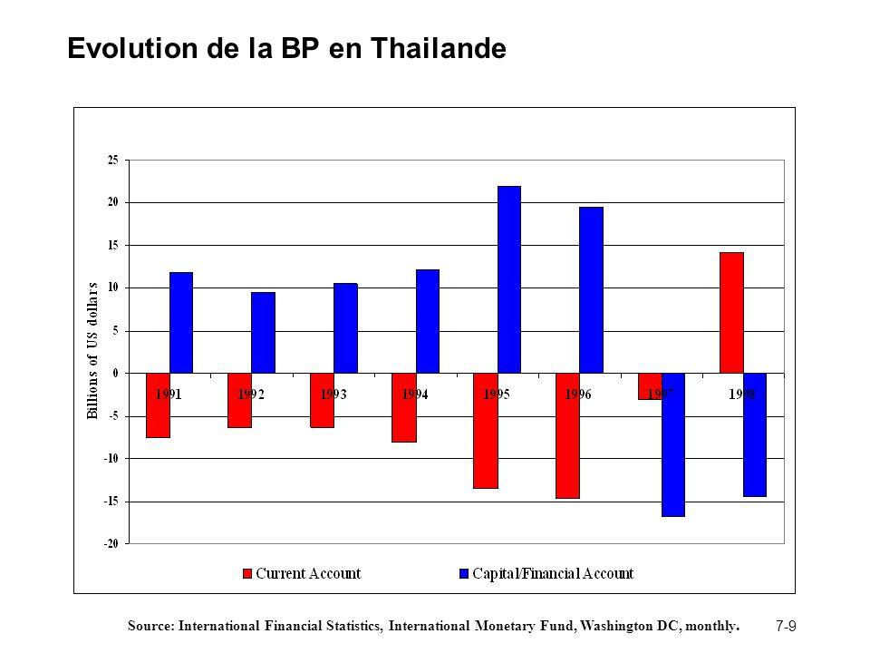 7-9 Evolution de la BP en Thailande Source: International Financial Statistics, International Monetary Fund, Washington DC, monthly.