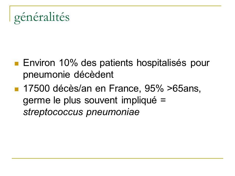 généralités Environ 10% des patients hospitalisés pour pneumonie décèdent 17500 décès/an en France, 95% >65ans, germe le plus souvent impliqué = streptococcus pneumoniae