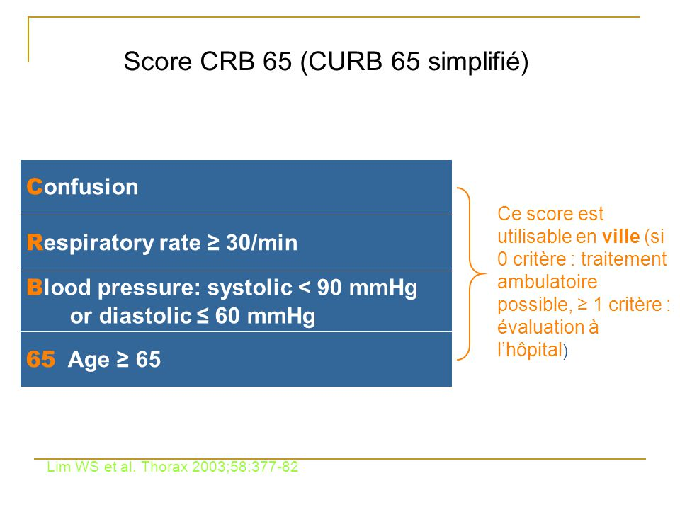 Score CRB 65 (CURB 65 simplifié) 65 Age ≥ 65 B lood pressure: systolic < 90 mmHg or diastolic ≤ 60 mmHg R espiratory rate ≥ 30/min C onfusion Ce score