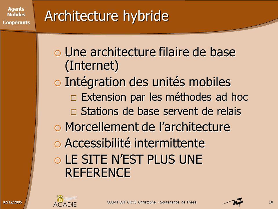 Agents Mobiles Coopérants CUBAT DIT CROS Christophe - Soutenance de Thèse1002/12/2005 Architecture hybride  Une architecture filaire de base (Interne