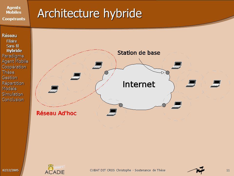 Agents Mobiles Coopérants CUBAT DIT CROS Christophe - Soutenance de Thèse1102/12/2005 Architecture hybride RéseauFilaire Sans fil HybrideParadigme Age
