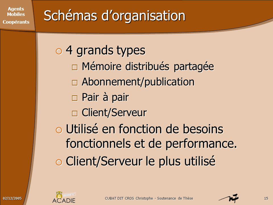 Agents Mobiles Coopérants CUBAT DIT CROS Christophe - Soutenance de Thèse1502/12/2005 Schémas d'organisation  4 grands types  Mémoire distribués par