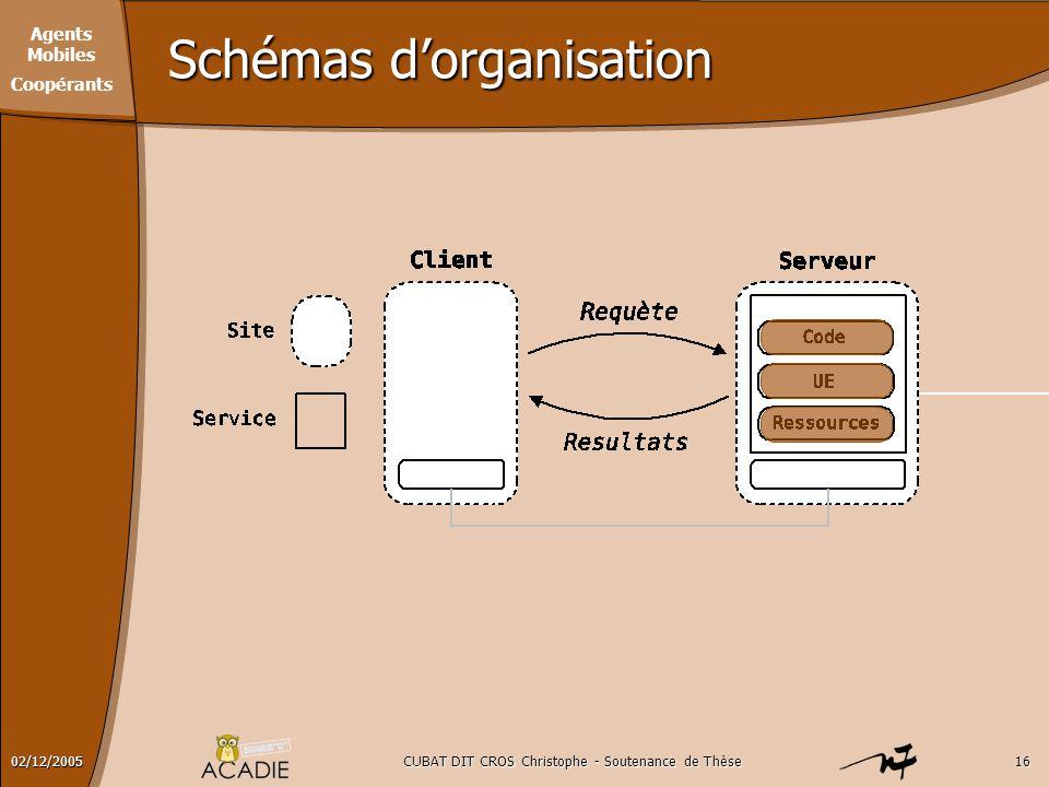 Agents Mobiles Coopérants CUBAT DIT CROS Christophe - Soutenance de Thèse1602/12/2005 Schémas d'organisation