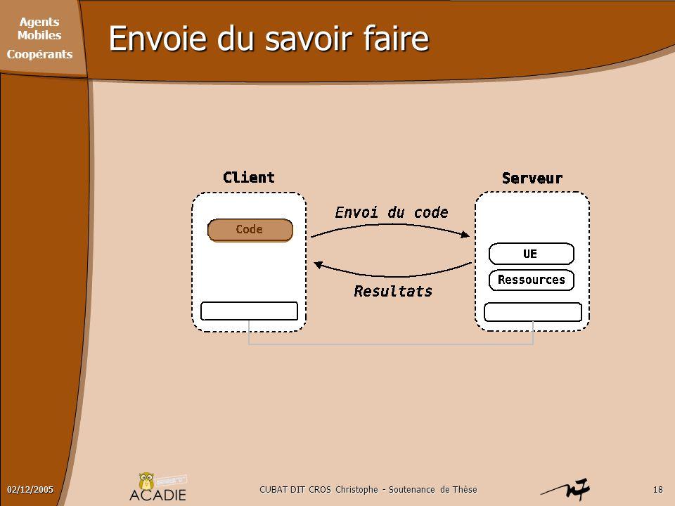 Agents Mobiles Coopérants CUBAT DIT CROS Christophe - Soutenance de Thèse1802/12/2005 Envoie du savoir faire