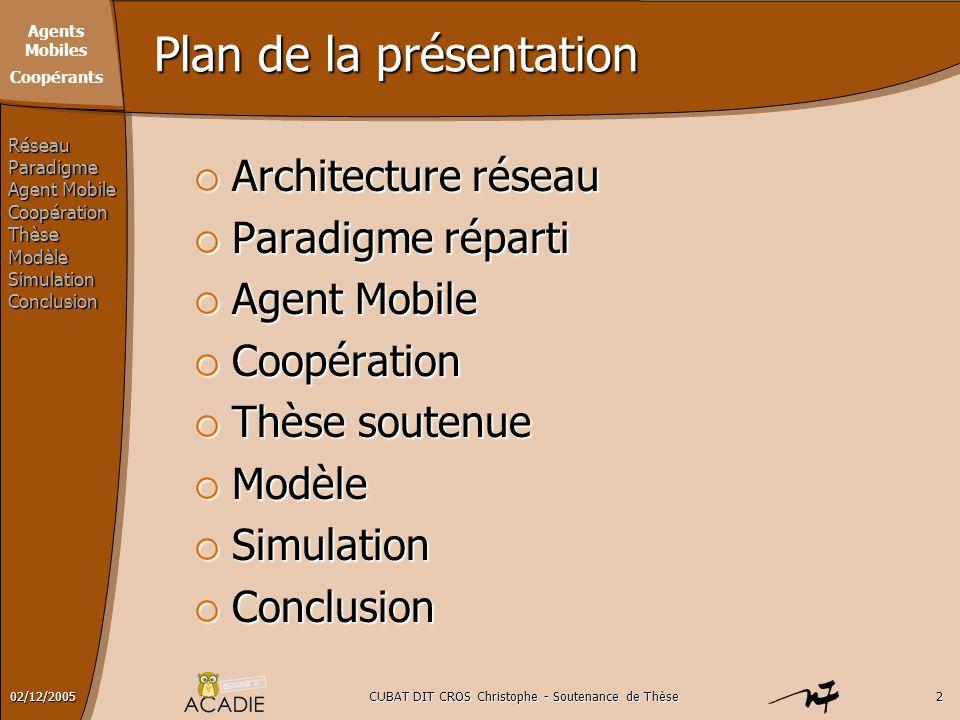 Agents Mobiles Coopérants CUBAT DIT CROS Christophe - Soutenance de Thèse302/12/2005 Architectures Réseaux RéseauParadigme Agent Mobile CoopérationThèseModèleSimulationConclusion