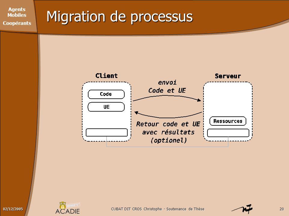 Agents Mobiles Coopérants CUBAT DIT CROS Christophe - Soutenance de Thèse2002/12/2005 Migration de processus
