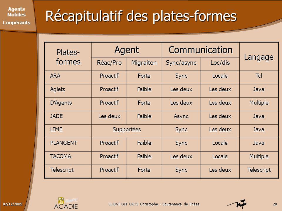 Agents Mobiles Coopérants CUBAT DIT CROS Christophe - Soutenance de Thèse2802/12/2005 Récapitulatif des plates-formes Plates- formes AgentCommunicatio