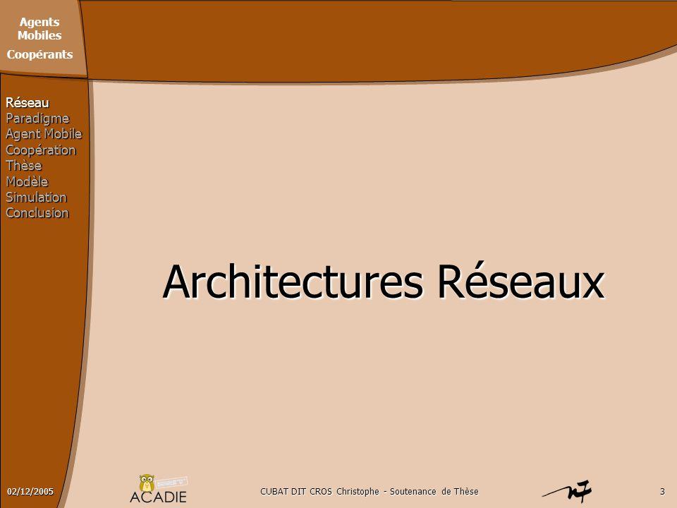Agents Mobiles Coopérants CUBAT DIT CROS Christophe - Soutenance de Thèse302/12/2005 Architectures Réseaux RéseauParadigme Agent Mobile CoopérationThè