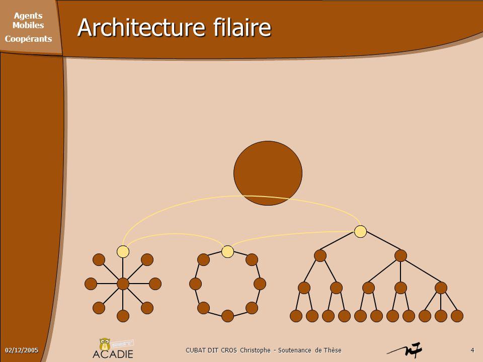 Agents Mobiles Coopérants CUBAT DIT CROS Christophe - Soutenance de Thèse502/12/2005 Architecture filaire Un Internet Réseau 1 Réseau 3 Réseau 4 Ordinateur hôte routeur Réseau 2 Localisation Dans quel réseau se trouve un noeud Chemin Comment atteindre le noeud