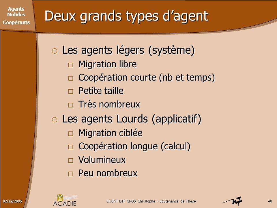 Agents Mobiles Coopérants CUBAT DIT CROS Christophe - Soutenance de Thèse4002/12/2005 Deux grands types d'agent  Les agents légers (système)  Migrat