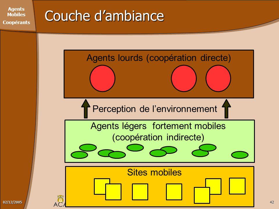 Agents Mobiles Coopérants CUBAT DIT CROS Christophe - Soutenance de Thèse4202/12/2005 Couche d'ambiance Agents lourds (coopération directe) Agents lég