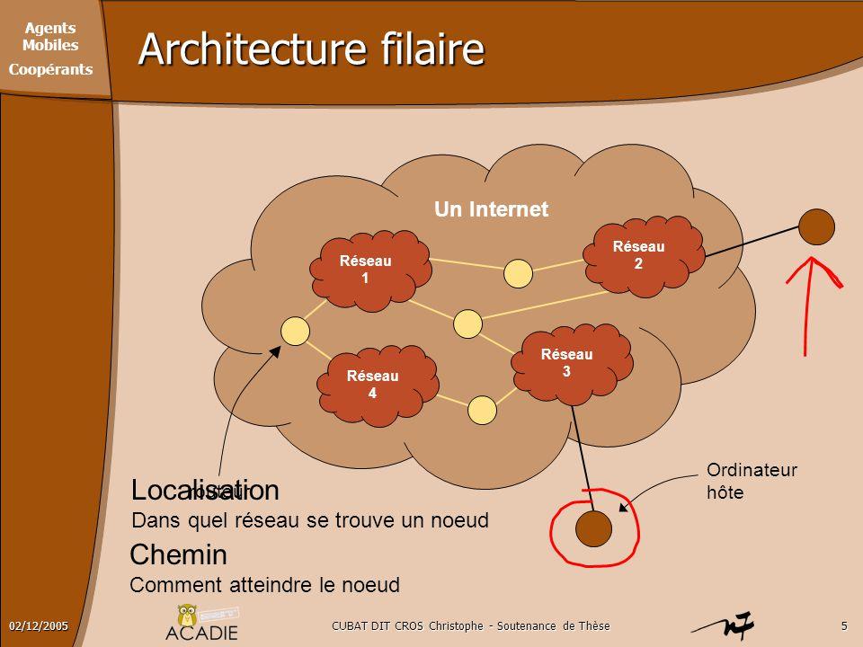 Agents Mobiles Coopérants CUBAT DIT CROS Christophe - Soutenance de Thèse502/12/2005 Architecture filaire Un Internet Réseau 1 Réseau 3 Réseau 4 Ordin