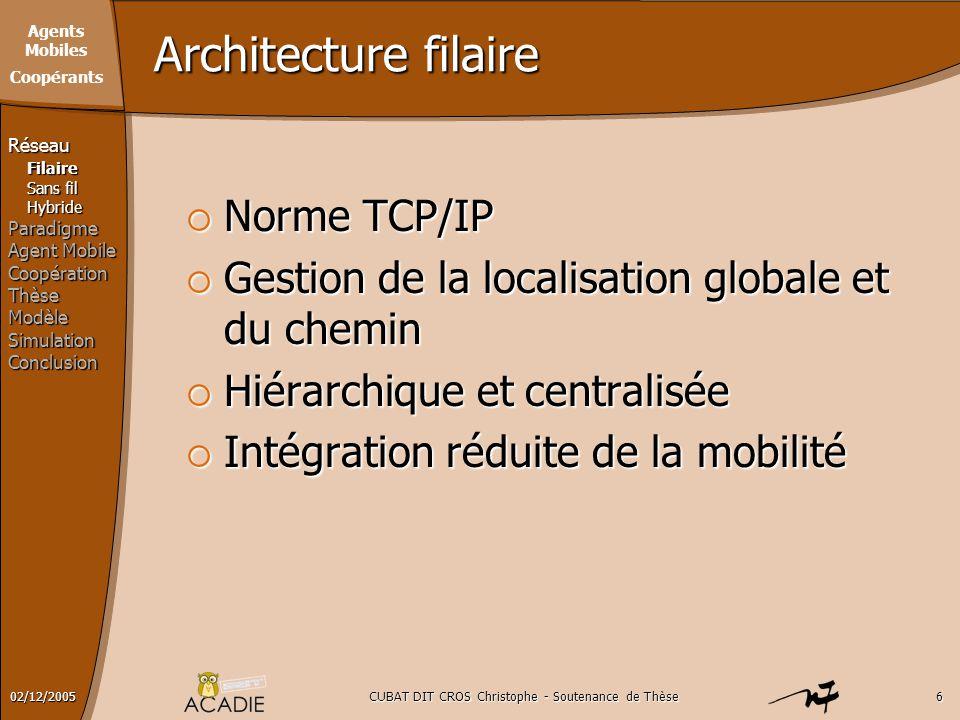 Agents Mobiles Coopérants CUBAT DIT CROS Christophe - Soutenance de Thèse602/12/2005 Architecture filaire  Norme TCP/IP  Gestion de la localisation