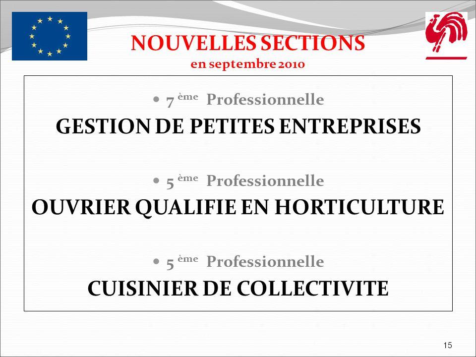NOUVELLES SECTIONS en septembre 2010 7 ème Professionnelle GESTION DE PETITES ENTREPRISES 5 ème Professionnelle OUVRIER QUALIFIE EN HORTICULTURE 5 ème