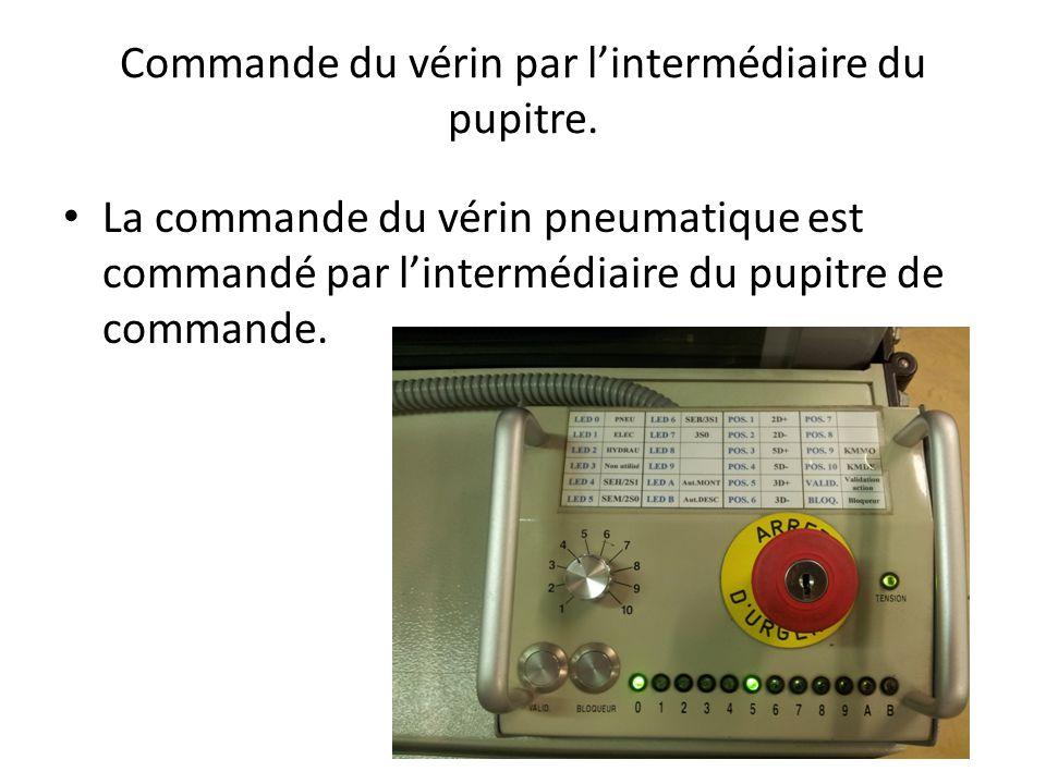 Commande du vérin par l'intermédiaire du pupitre. La commande du vérin pneumatique est commandé par l'intermédiaire du pupitre de commande.