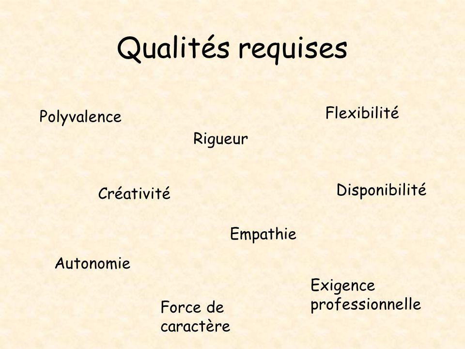 Qualités requises Force de caractère Exigence professionnelle Flexibilité Autonomie Disponibilité Rigueur Créativité Empathie Polyvalence