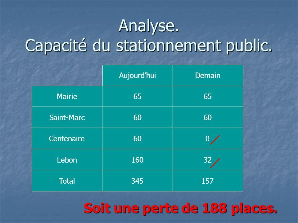 Analyse. Capacité du stationnement public. Mairie Saint-Marc Centenaire Lebon Total 65 60 160 345 65 60 0 32 157 Aujourd'huiDemain Soit une perte de 1
