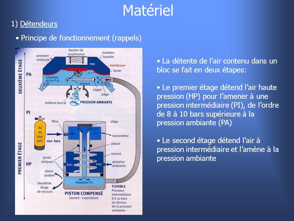 Matériel 1) Détendeurs Principe de fonctionnement (rappels) La détente de l'air contenu dans un bloc se fait en deux étapes: Le premier étage détend l