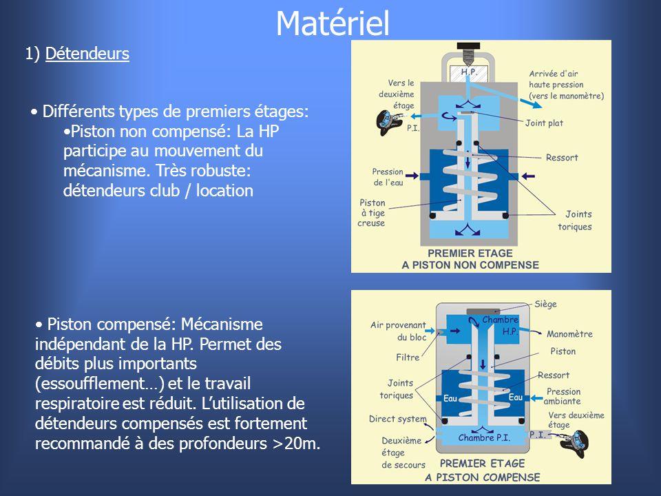 Matériel 1) Détendeurs Différents types de premiers étages: Piston non compensé: La HP participe au mouvement du mécanisme. Très robuste: détendeurs c