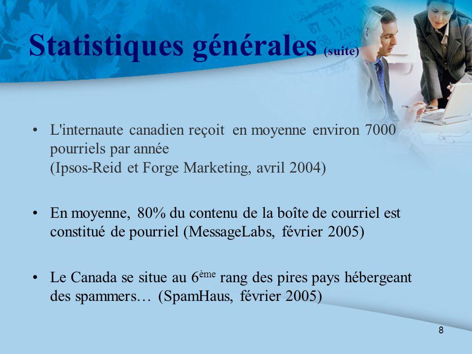 8 Statistiques générales (suite) L'internaute canadien reçoit en moyenne environ 7000 pourriels par année (Ipsos-Reid et Forge Marketing, avril 2004)