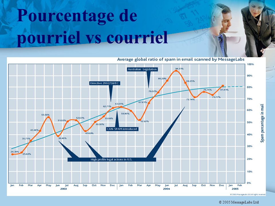 9 Pourcentage de pourriel vs courriel © 2005 MessageLabs Ltd
