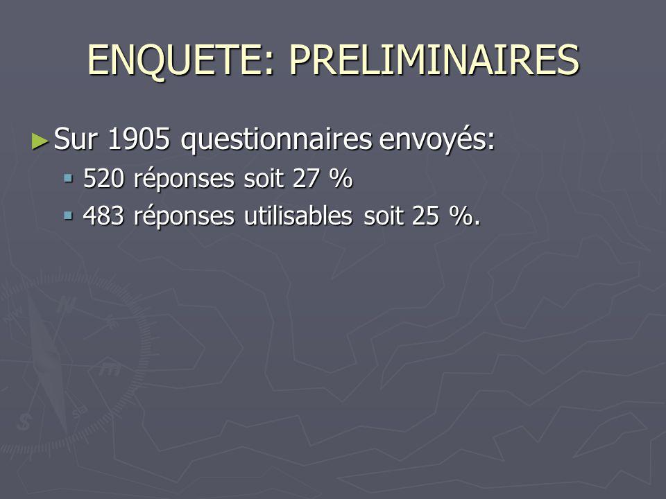 ENQUETE: PRELIMINAIRES ► Sur 1905 questionnaires envoyés:  520 réponses soit 27 %  483 réponses utilisables soit 25 %.