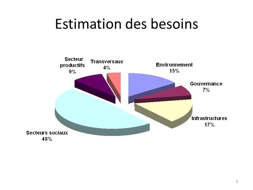 Estimation des besoins 4